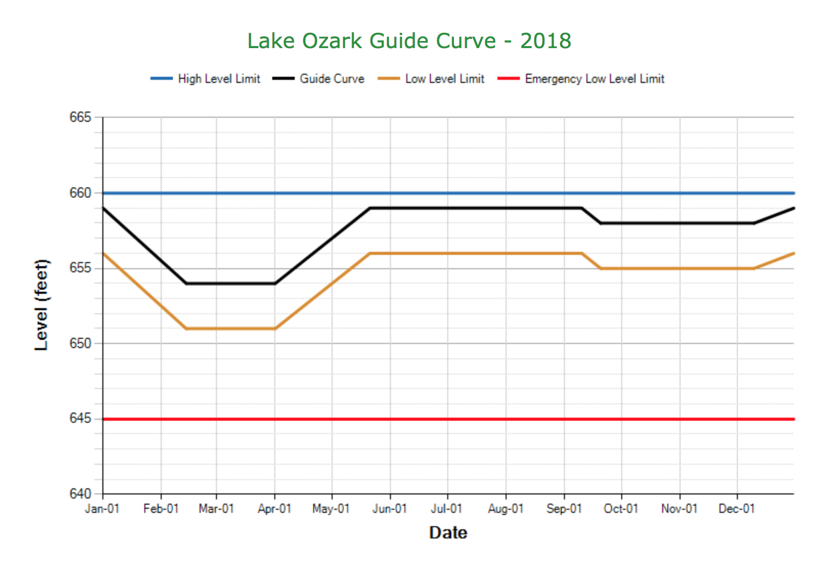 lake ozark guide curve 2018